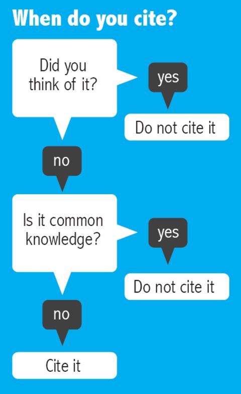 When to cite your sources.
