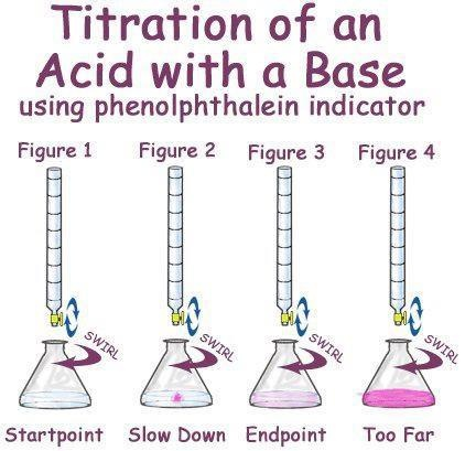 acid base titration Experiment 7 - acid-base titrations titration is an analytical method used to determine the exact amount of a substance by reacting that substance with a known amount.