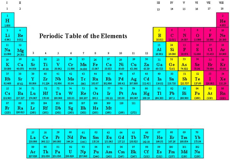 Periodic table periodic fascination pinterest for 102 periodic table