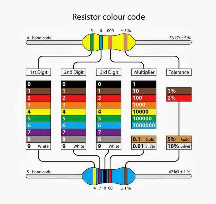 Standard resistor color code to do electronics for 1 resistor values table