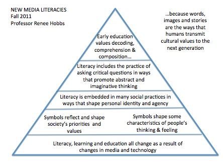 critical reflection on education and literacy Learning through reflection i learned the importance of an education except for brief quotations in critical reviews or articles—may be reproduced.