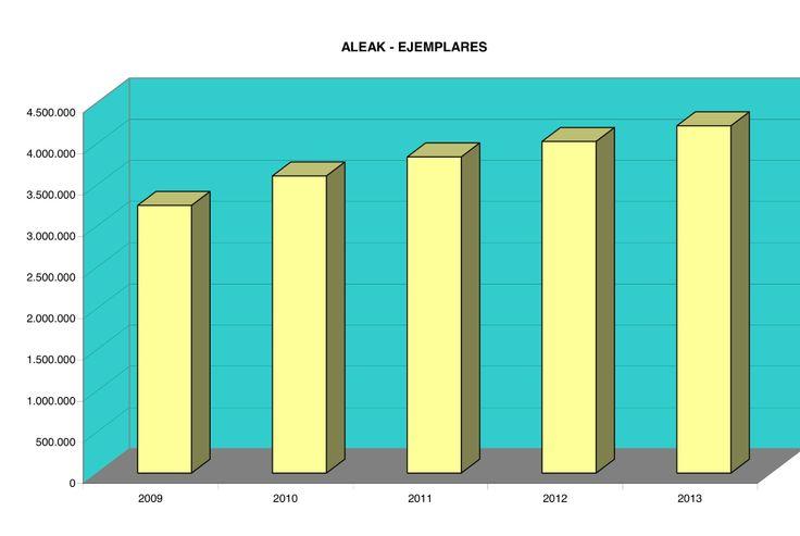 Aleak  / Ejemplares (2004-2013)  EIPS / RLPE    #liburutegiak