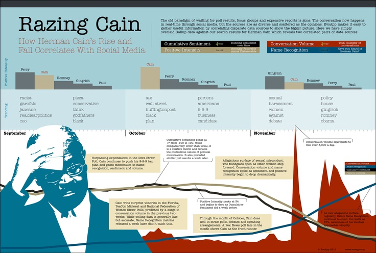 Razing Cain: The Rise and Fall of Herman Cain  An infographic by EvoApp depicting the rise and fall of Herman Cain in the eyes of Americans by correlating traditional political metrics with social media data.