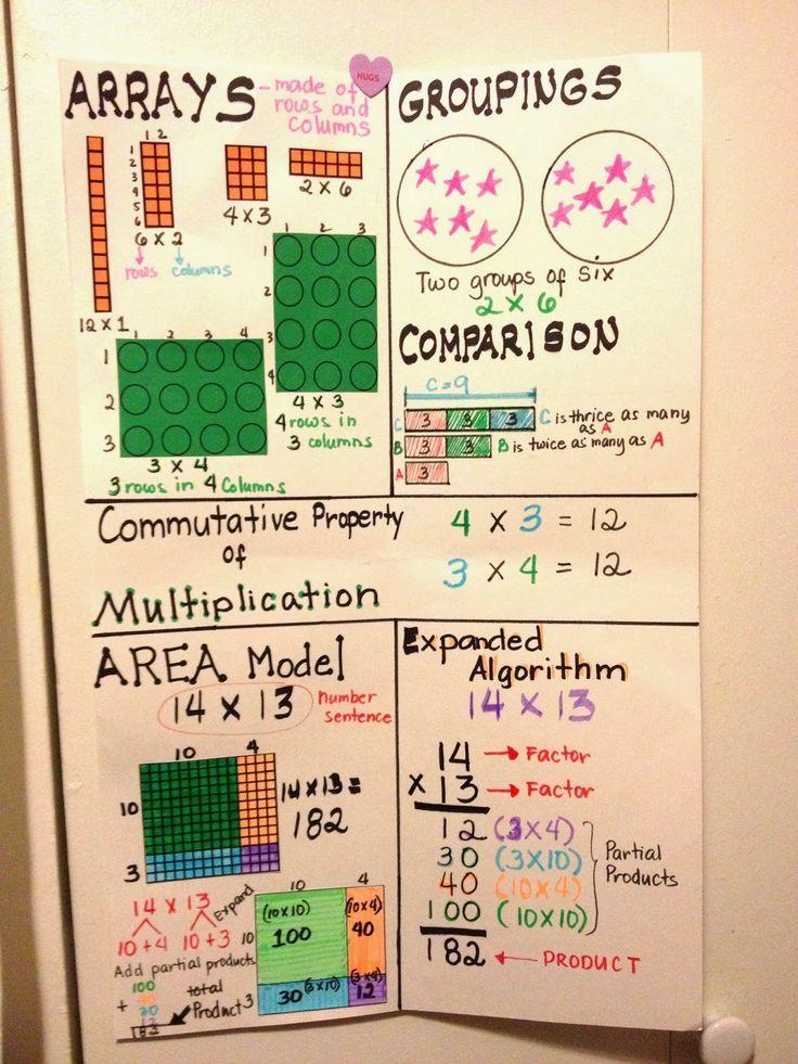 Multiplication Anchor Chart   Math   Pinterest
