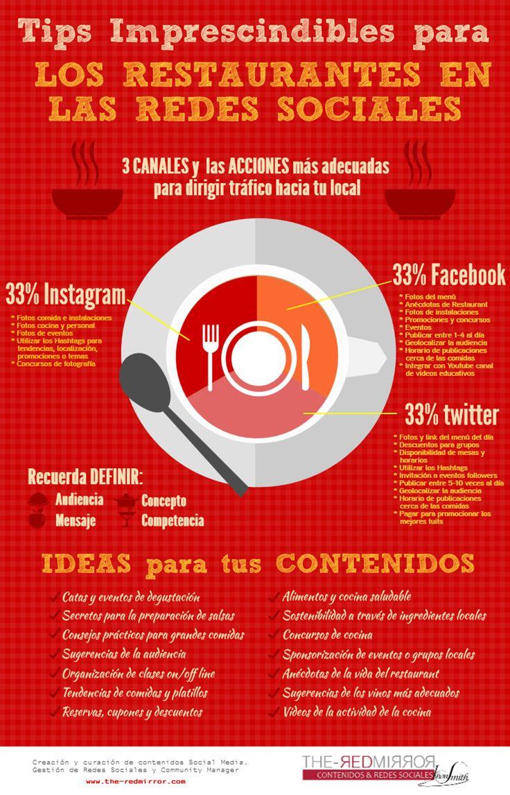 """Tips Imprescindibles para Posicionar Restaurantes en el Social Media""."