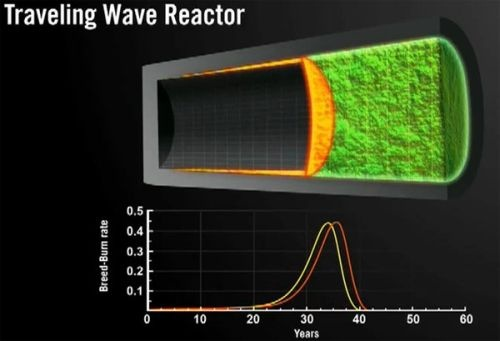 english cobuild traveling wave reactor