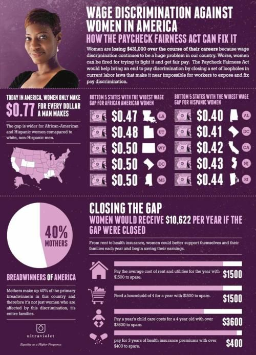 Wage discrimination: Women will lose over $431,000 over the course of their careers.  (Source: weareultraviolet.org)