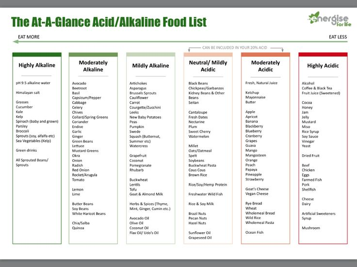 Acid & Alkaline Food Chart Go To The Link Below For ~ PDF CHARTS