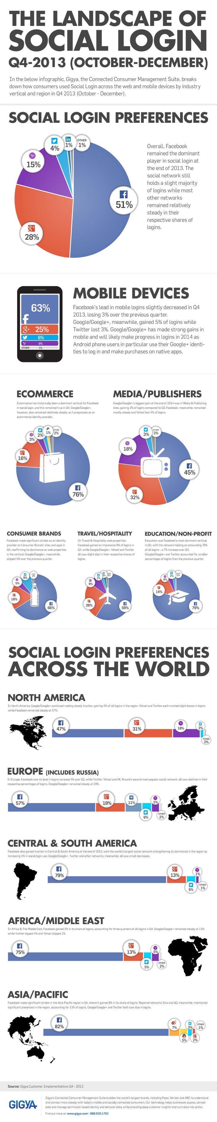 The landscape of Social Login Q4 2013