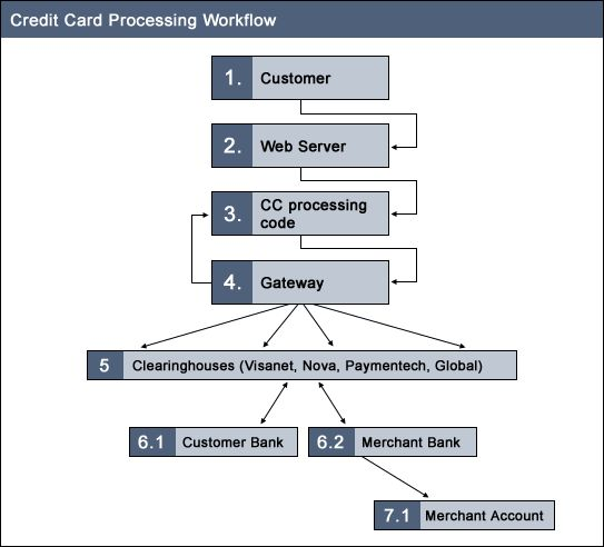 credit card processing fee calculator