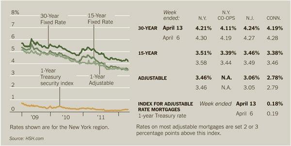 15 year mortgage rates ny chase
