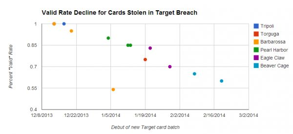credit card breach examples