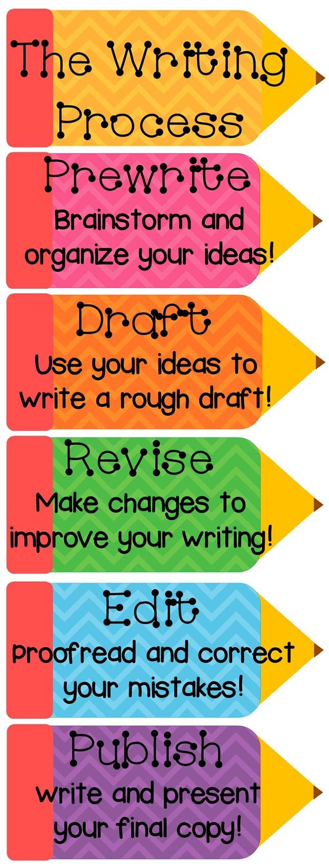 This is a great poster to have in the classroom, to remind students of the writing process