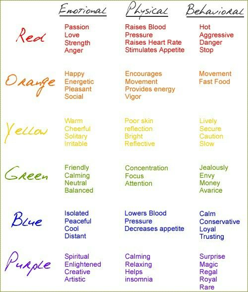color psychology chart tips pinterest