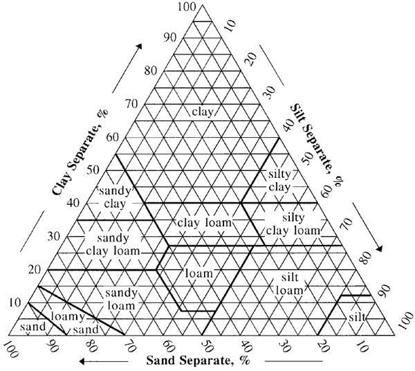 Soil Texture Calculator   NRCS Soils