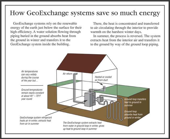Geothermal heating and cooling system sustainable living for Alternative heating systems for homes