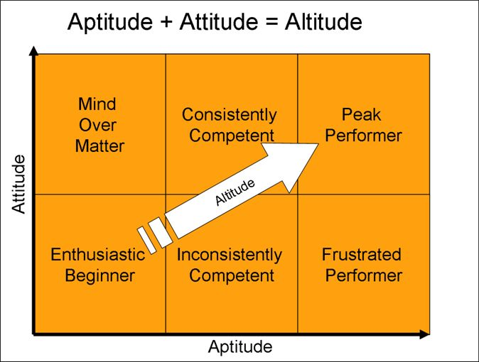 aptitude and attitude Definition of attitude - a settled way of thinking or feeling about something, truculent or uncooperative behaviour, the orientation of an aircraft or spac.