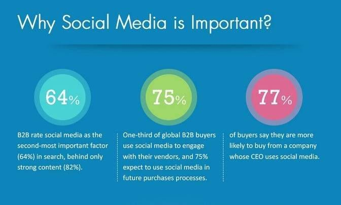 Why social media is important essay