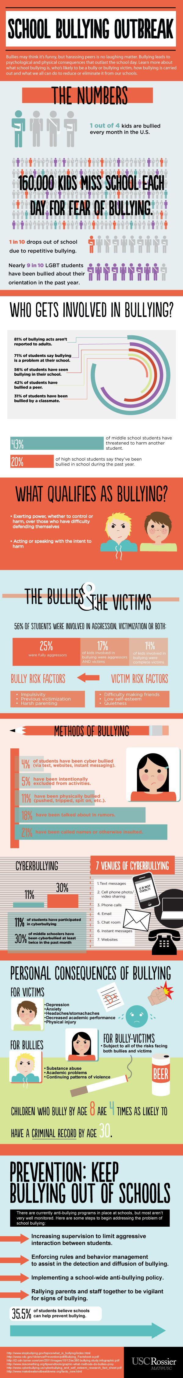 School Bullying Graphic