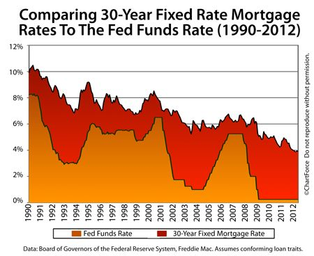 mortgage rates by day chart