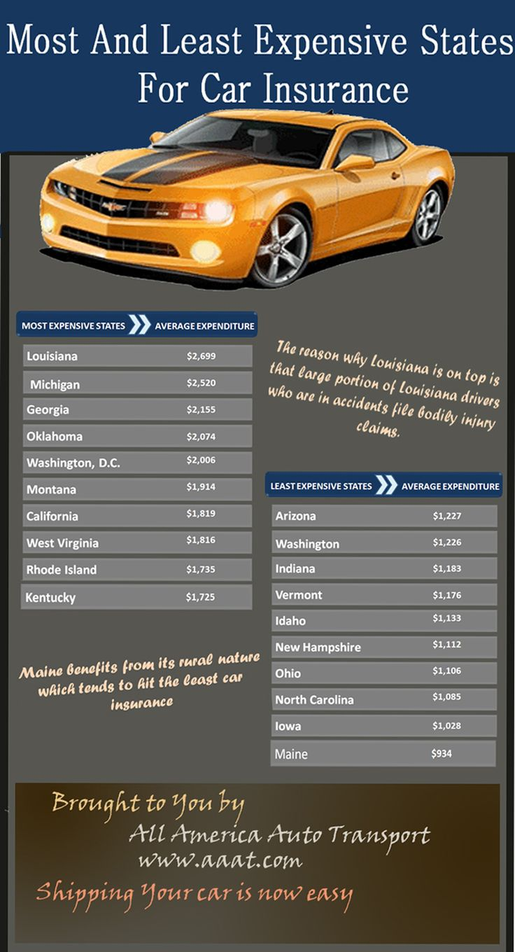 car insurance by state average rate
