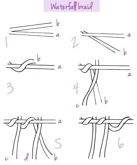Explication de la tresse en cascade cheveux pinterest - Tresse en cascade ...