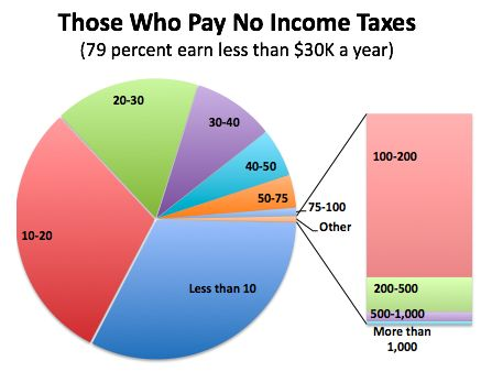 Those who pay no income taxes