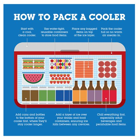Genius tailgating hacks -- like a a cooler packed right! #collegefootball
