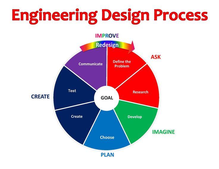 Nasa Engineering Design Process : Nasa engineering design process page pics about space