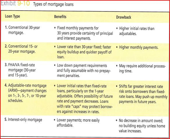 Types of Mortgage Loans - Finance - Pinterest