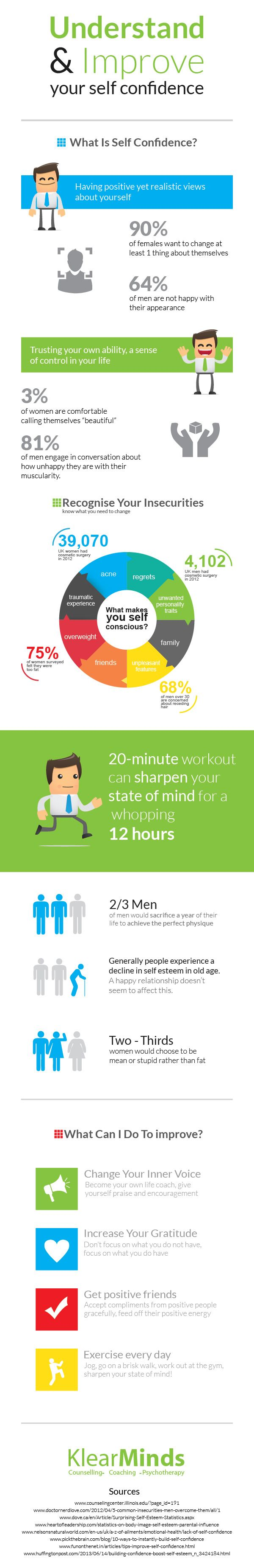Understand and Improve Your Self Confidence (INFOGRAPHIC)
