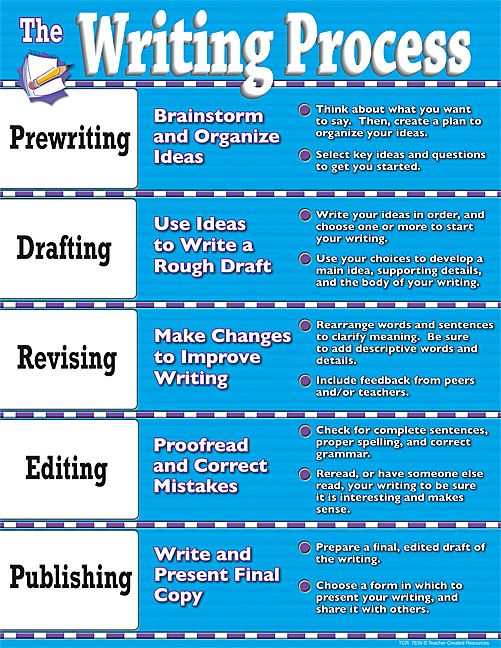 steps in the process of writing a research paper