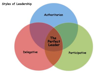 What is Your Leadership Style?