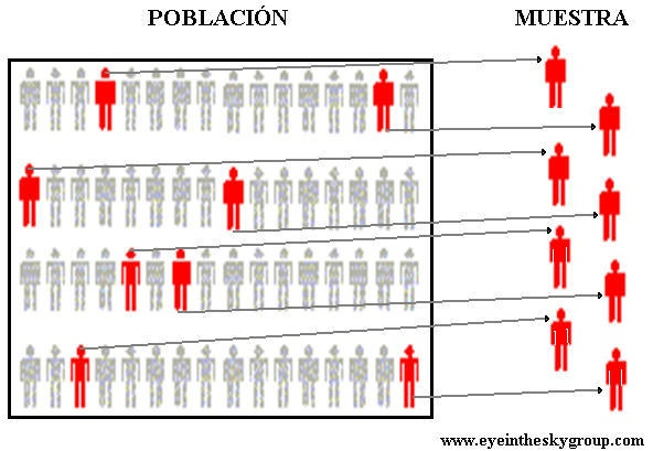 Estadística: población y muestra | Recursos | Pinterest