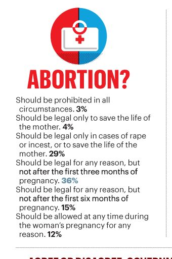 Should Abortion Be Legalised Essay