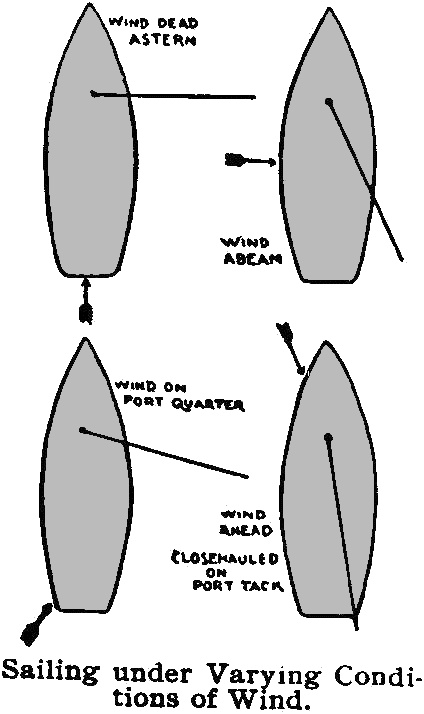 Diagram of port and starboard side port forwarding diagram - Difference between port side and starboard ...