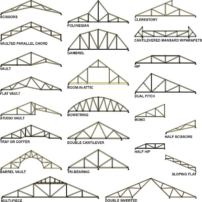 Names Of Ceiling Rafters Interior Design Helpers Pinterest