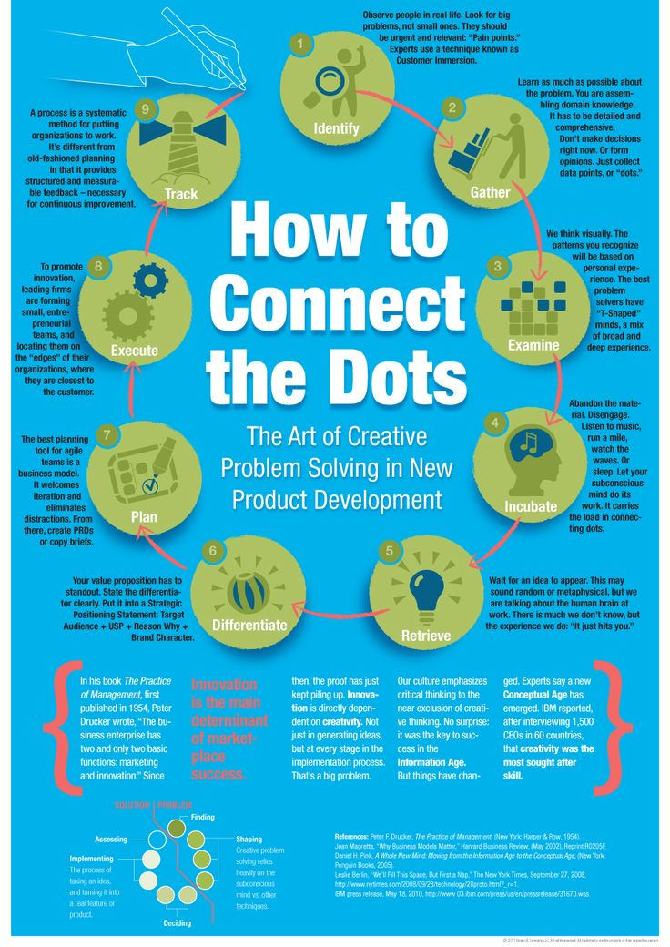 How to connect the dots (The A