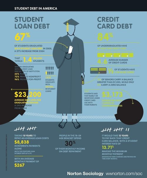 credit card debt vs retirement savings