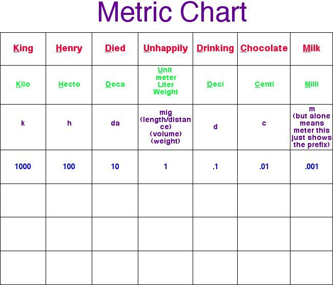 Metric table metric chart 3 grade pinterest for Table design 3 metres