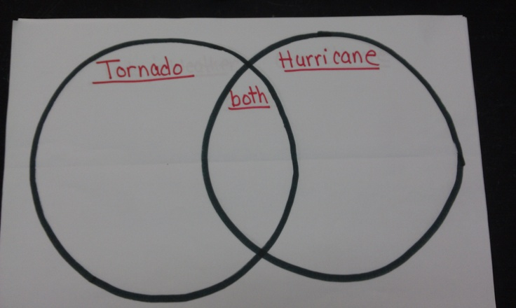 Venn Diagram Of Tornadoes And Hurricanes 28 Images Storms Venn