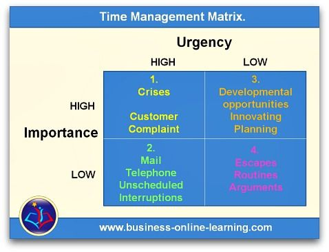 stephen covey s time management matrix case study Time management matrix by stephen covey is a great example of such  technique  in any case, the time of a poker player is valuable and every player   as for how much time we should be dedicating to playing and learning.
