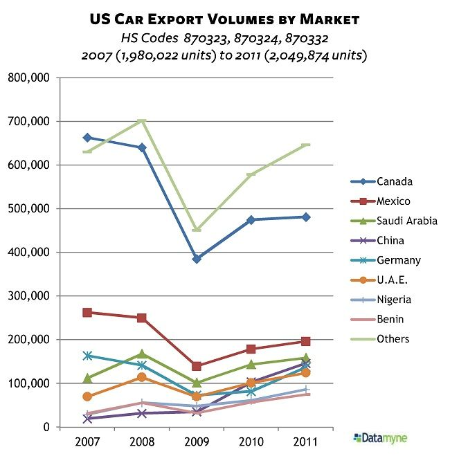 us auto car exports by country us exports pinterest. Black Bedroom Furniture Sets. Home Design Ideas
