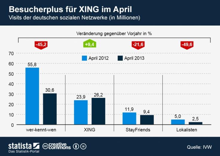Besucher soziale netzwerke deutschland april 2013 damit ist klar