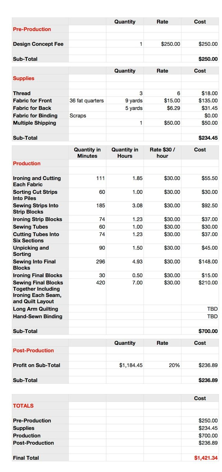 a spreadsheet showing how much one could/should charge for a quilt.  Great post!  Molli Sparkles: TGIFF - No Value Does Not Equal Free