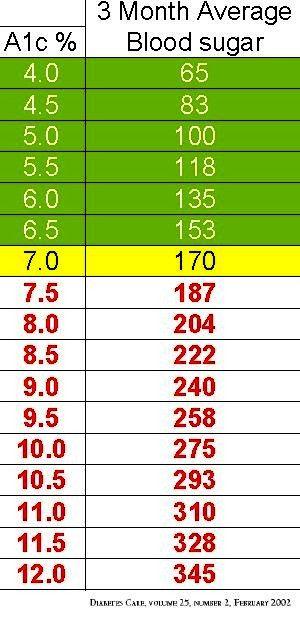 Diabetes Blood Sugar to A1C Chart