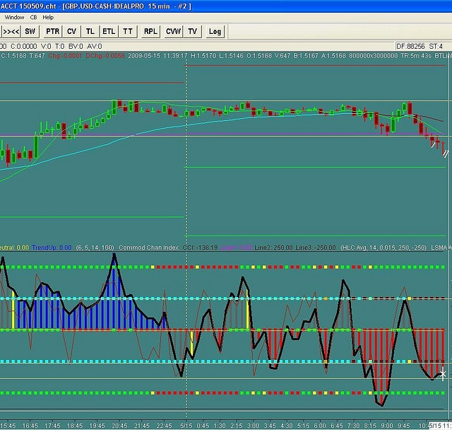 Rich Mom Online Forex Trade: 11:15 GBP$ buy @ 1.6091, S/L 1.6070, exit ...