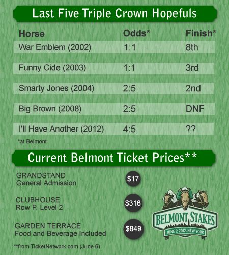 Belmont Stakes Triple Crown Hopefuls & Ticket Prices }:{  Now that favorite I'll Have Another is scratched, what else changes for tomorrow's last leg of the Triple Crown?