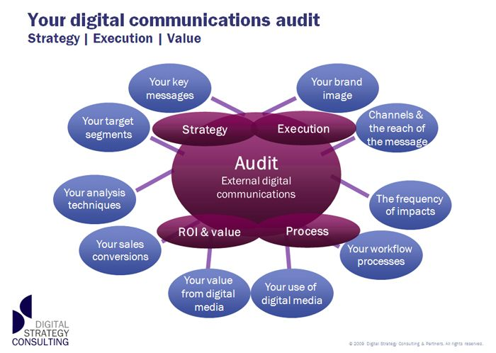 external communication audit essay Communication audits: definition & examples definition of external communication external communication is the transmission of information between a business and another person or entity in the company's external environment.