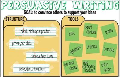 Argumentative Essay Outline Generator